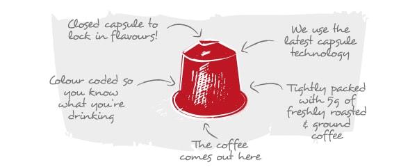 nespresso-capsules-explain